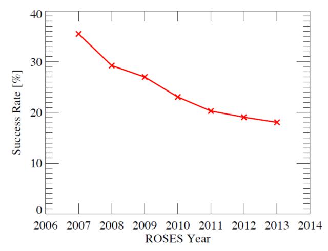 nasa_funding_rates